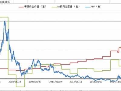 中国平安股票2015年7月 中国平安历史PEV、每股内含价值及内含价值增速