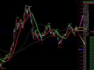下周大盘走势 下周及未来大盘走势预测图
