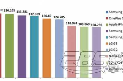 2014年手机数据 2014年全球手机数据传输排行榜