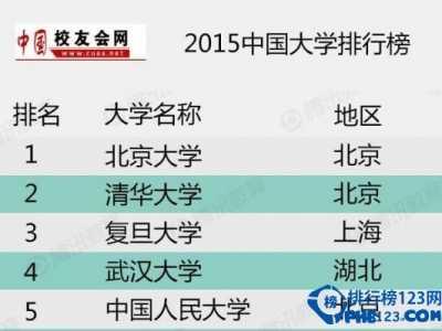 中国大学排名2015 艾瑞深中国校友会网2015中国大学排行榜
