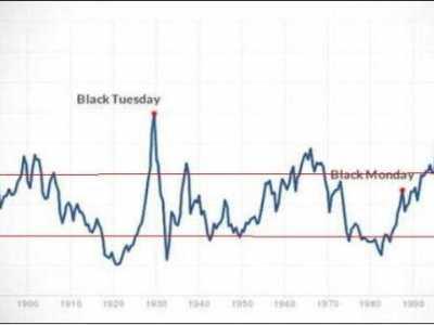 标普500市盈率 标普500指数130年来的市盈率变化