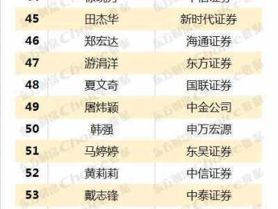 最佳股票分析师 东方财富最佳分析师榜单
